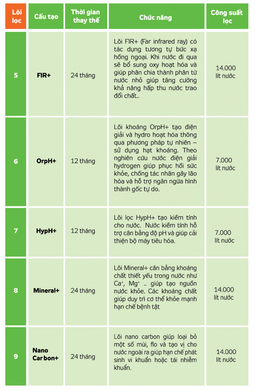 Chức năng lõi lọc nước Hydrogen KG 100HA